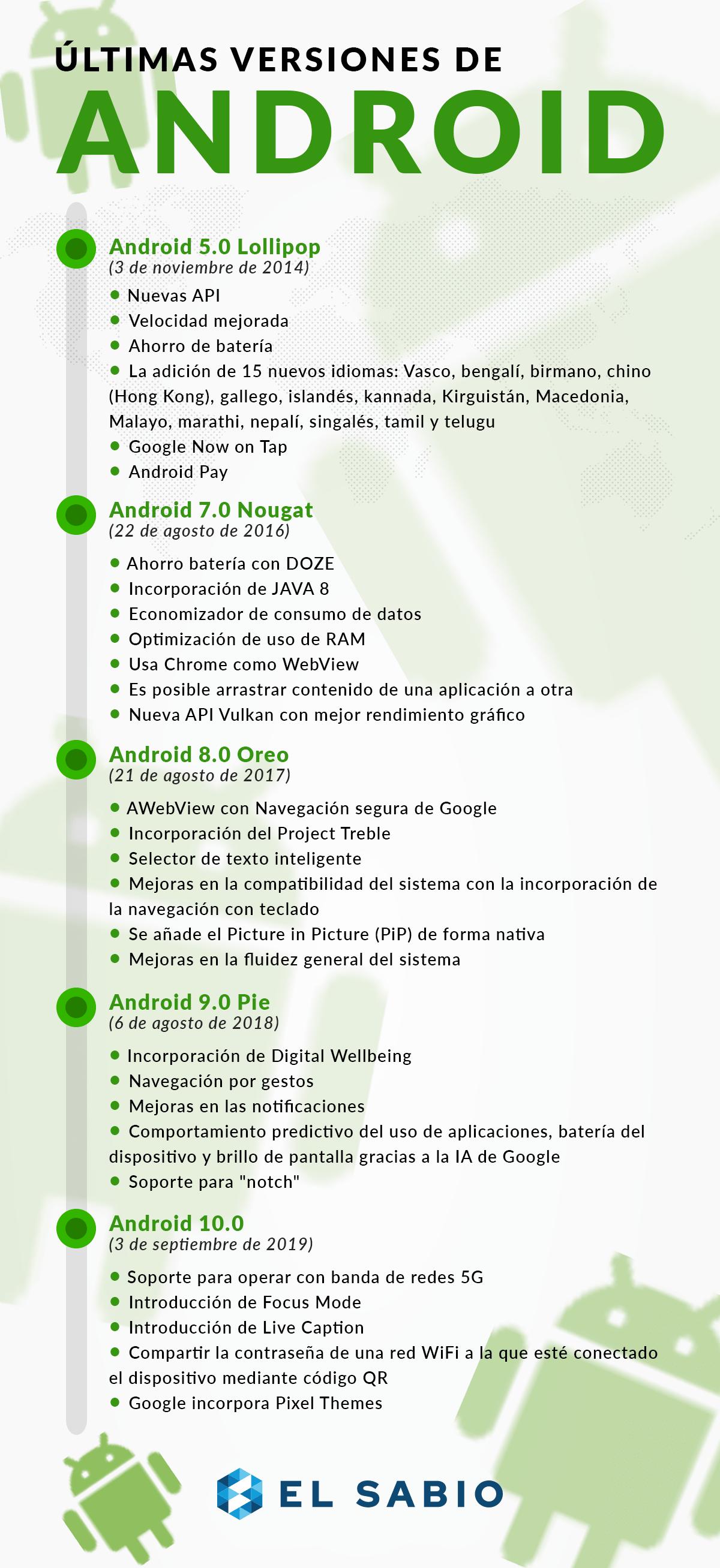 Versiones Android - Elsabio.es